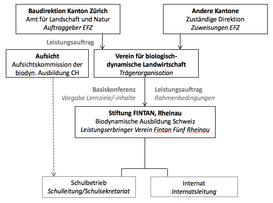 Tr gerschaft fachausbildung f r biologisch dynamische for Innendekoration ausbildung schweiz